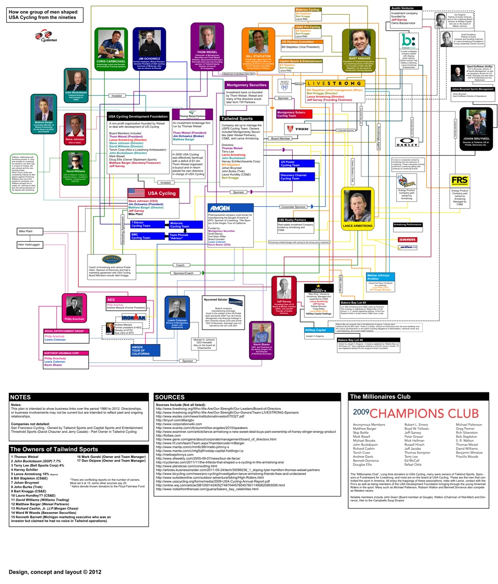 Lance Armstrong's business links – a flowchart by dimspace ...