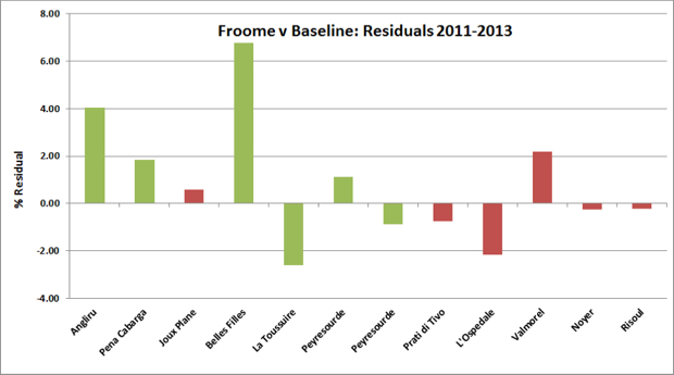 Froome v Baseline- Residuals 2011-2013