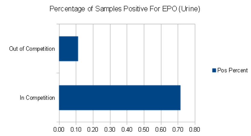 EPO positive samples percentage