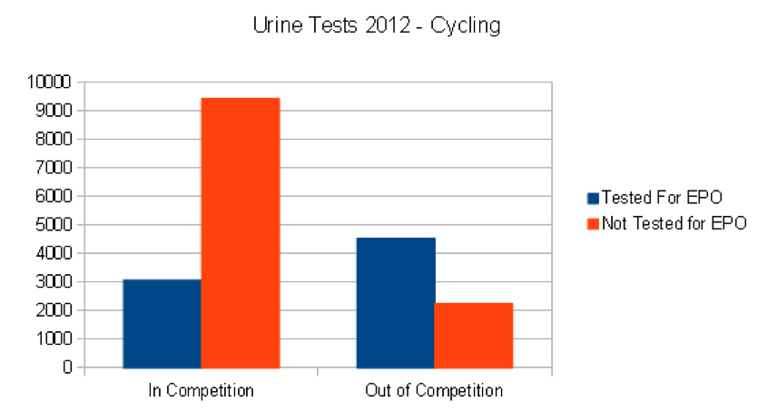 Urine tests 2012 cycling