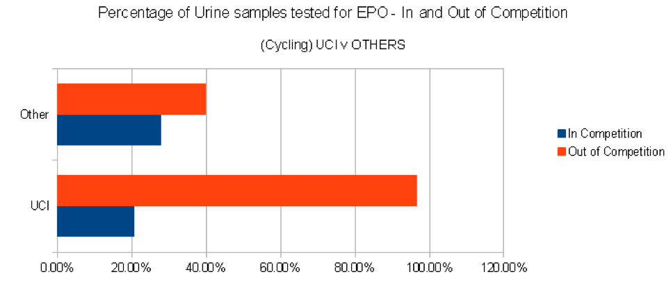 percent of urine tested uci vs others