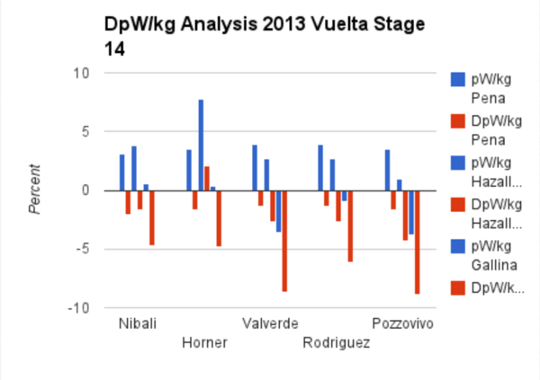 DP W per kg Analysis