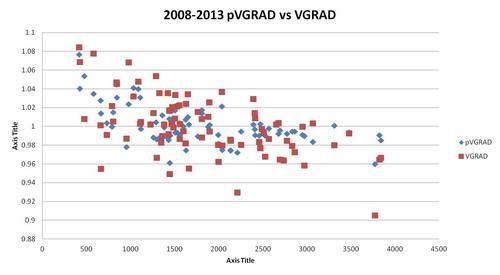 2008-2013 pVGRAD vs VGRAD