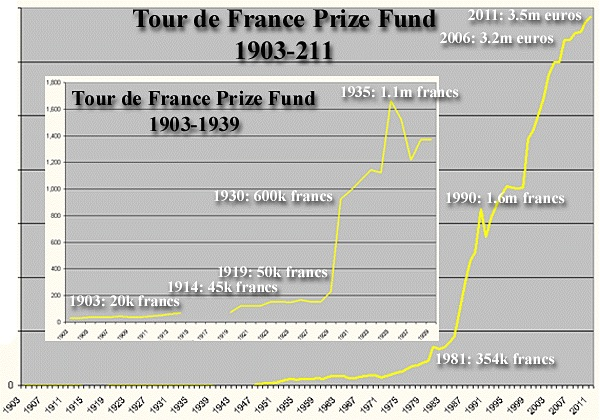 Tour d eFrance Prize Fund