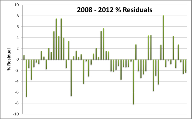 2008-2012 Residuals 620 px