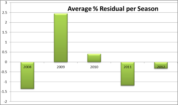 Average residual per season 620px
