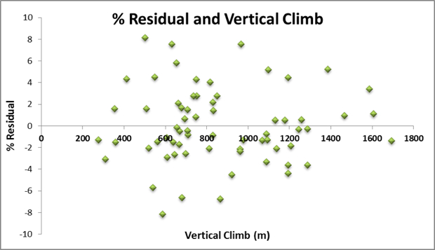 Percent Residual and Vertical Climb 620px