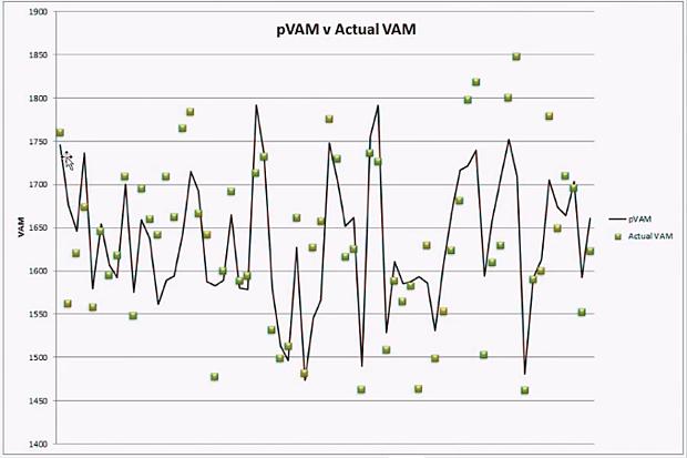 pVAM vs. actual VAM