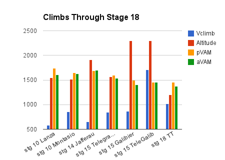 climbs through stage 18