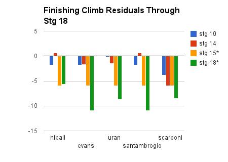 finishing climb residuals through stage 18