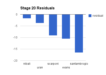 giro stage 20 residuals