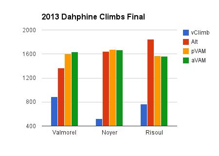 2013 Dauphine climbs final