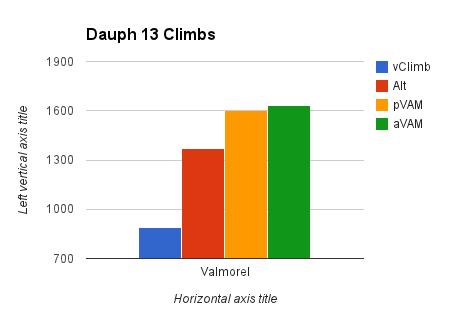 Dauph 13 climbs