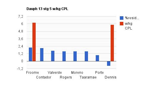 Dauph 13 stg 5 w:kg CPL